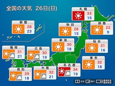 本日は・・ 猛暑日。