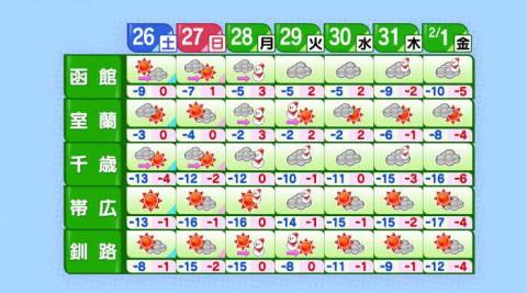 次の荒れた天気は・・・週明けの1/28(月)~29(火)のようです!!